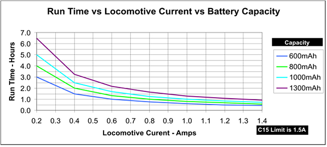 CVP's AirWire900 for Small Scales - Battery Options - Run Time vs Locomotive Current vs Battery Capacity